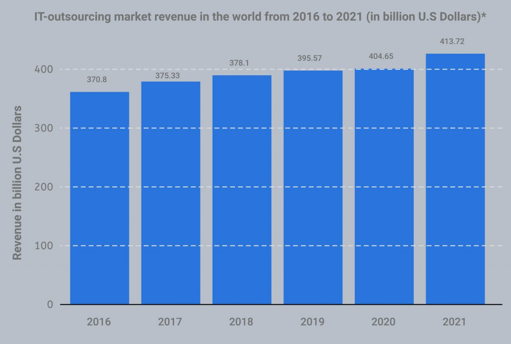 IT-outsourcing market revenue in the world